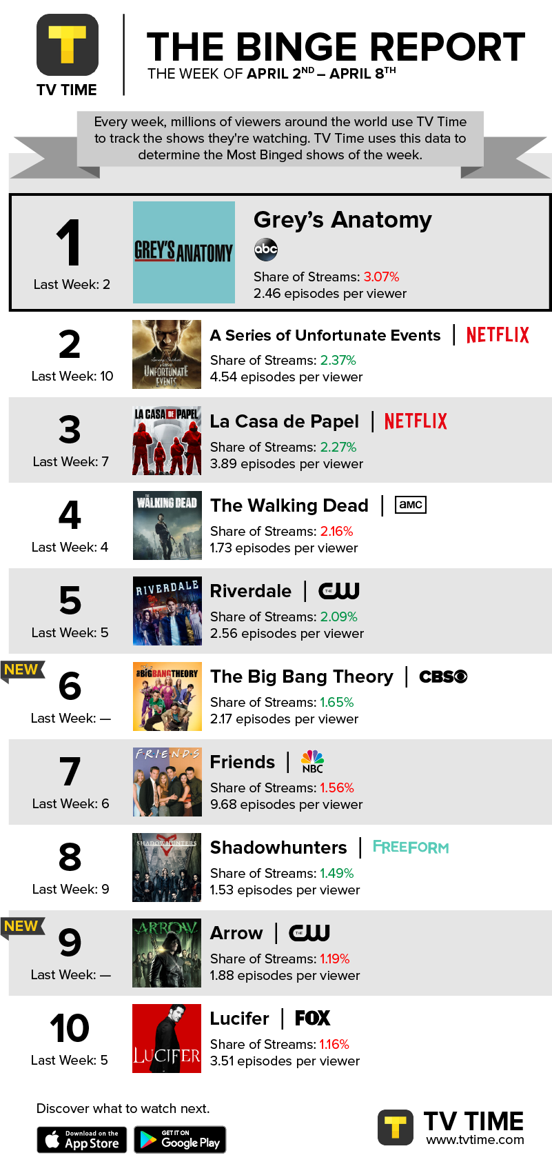 """BINGE REPORT: """"Grey\'s Anatomy"""" Returns To The Top Spot; """"A Series of ..."""