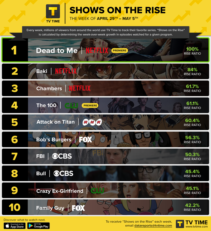 SHOWS ON THE RISE: Network Television Dominates The Top 10 As