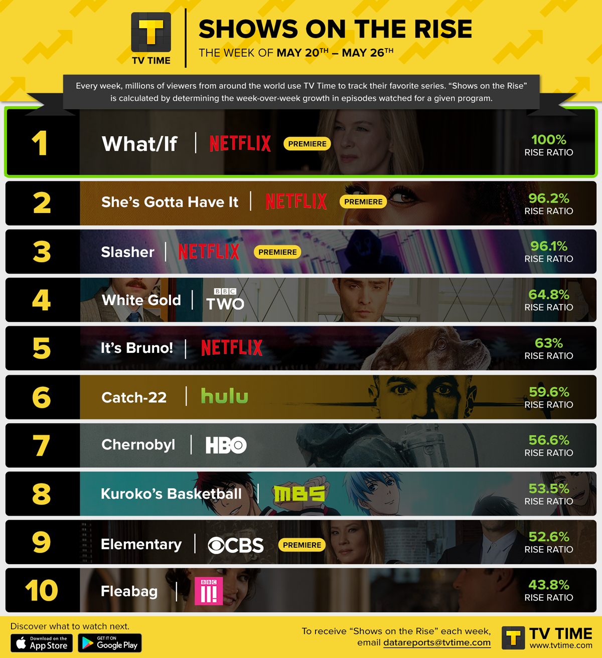 SHOWS ON THE RISE: Netflix Originals Medal In The Top Three