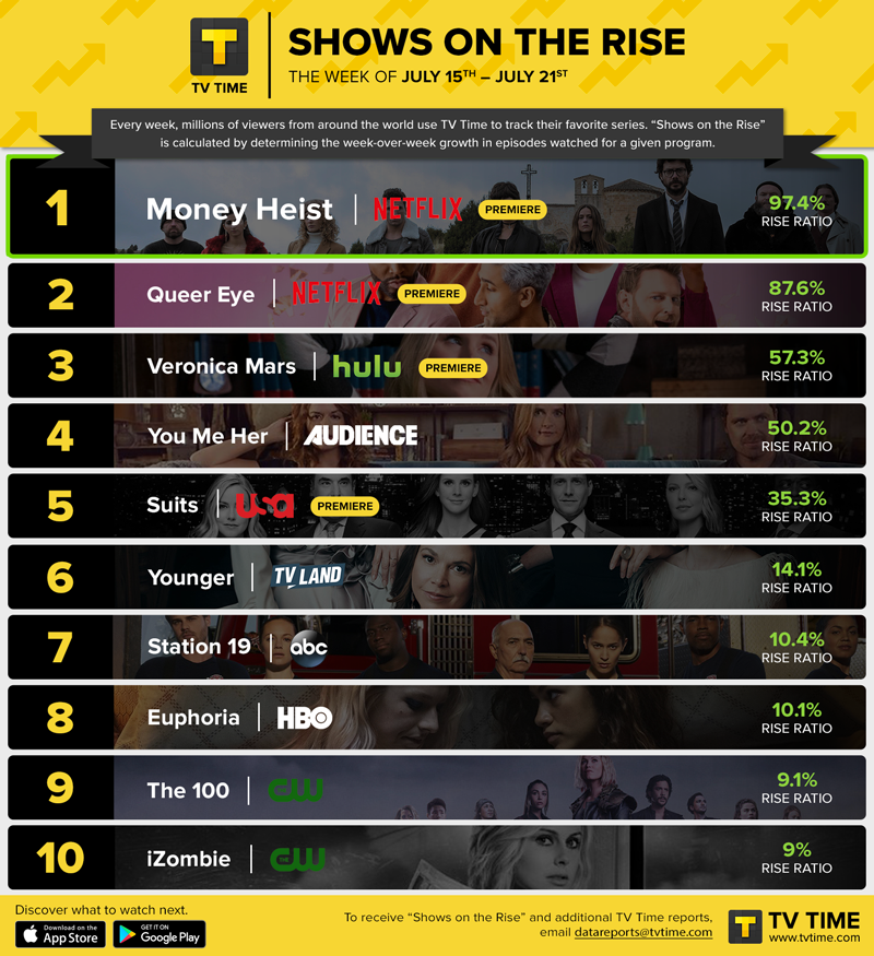 SHOWS ON THE RISE: Big Season Premieres Take The Top 3