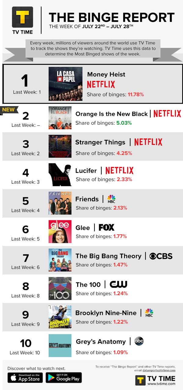 BINGE REPORT: Netflix Favorites Dominate Summer Bingeing