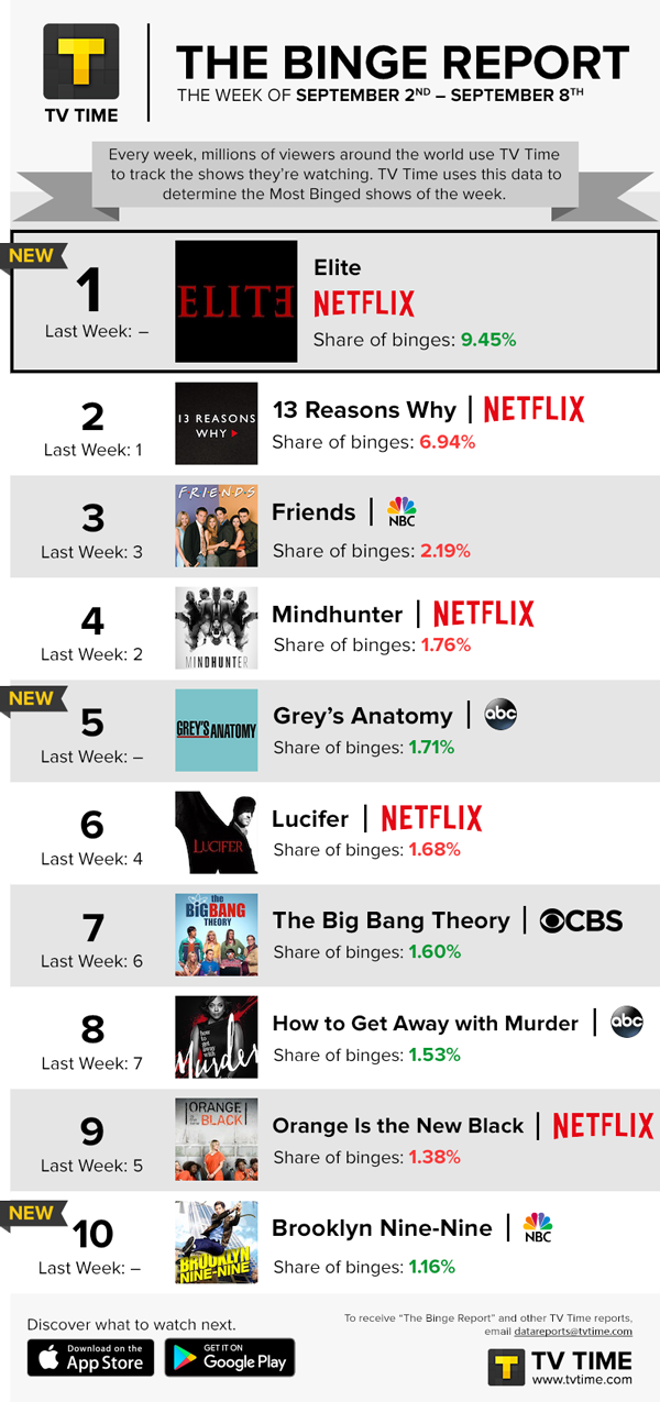 "BINGE REPORT: ""Elite"" Re-enters At No  1!"