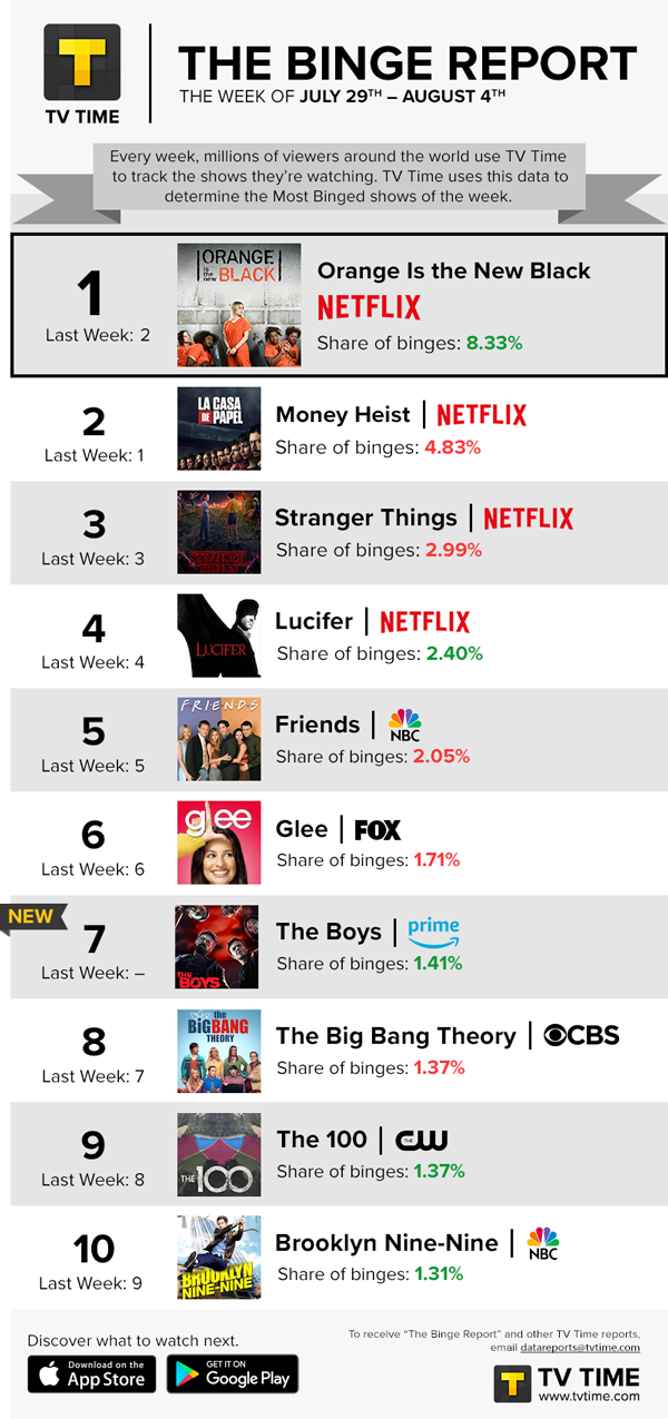 BINGE REPORT: Netflix Takes Top Four Positions For A Second